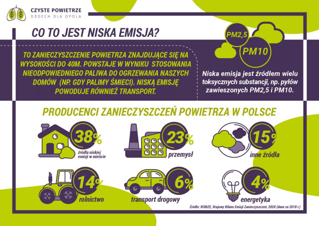 Niska emisja to zanieczyszczenie powietrza. Producenci zanieczyszczeń powietrza w Polsce: przemysł inne źródła rolnictwo transport drogowy źródła niskiej emisji w mieście energetyka
